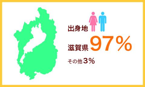 出身地滋賀県97%