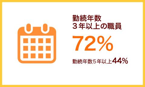 勤続年数3年以上の職員57%